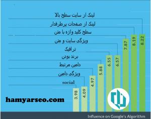 افزایش رنک در 2015